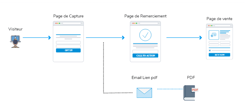 Tunnel de vente avec un PDF Gratuit