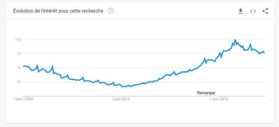 Recherche du mot Gif sur Google Trends